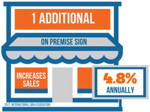 1 Additional on-premise sign increases sales 4.8% Annually