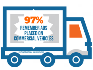 97% Remember Ads on Commercial Vehicles